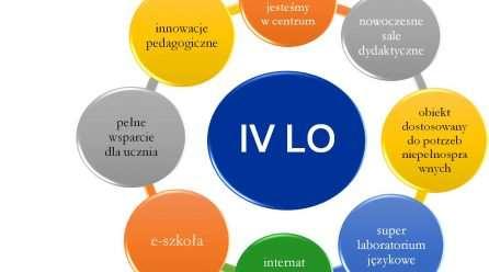 Komfort nauki w IV LO
